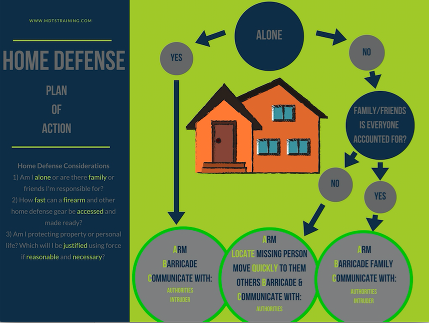 Home Protection Plan Mdts Home Defense Plan Of Action