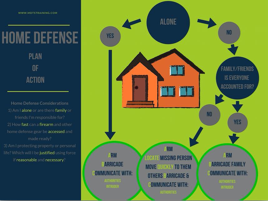 Mdts Home Defense Plan Of Action Mdtstraining Mdts